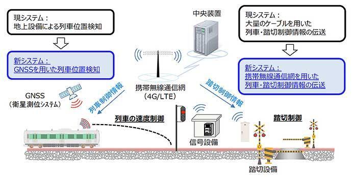 JR東日本,ローカル線への導入を目指した新たな列車制御システムを開発
