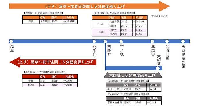東武,2021年春のダイヤ改正で一部路線の終電時刻の繰上げを実施
