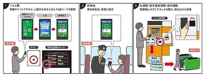 JR北海道,一部駅間で「QRコード乗車駅証明書」による自動精算サービスを開始