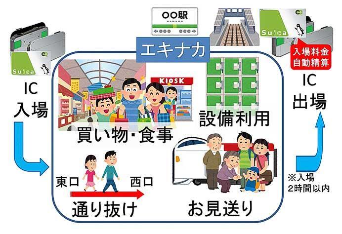 JR東日本,新サービス「タッチでエキナカ」を3月13日から開始