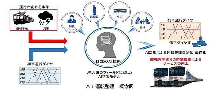 JR九州・日立製作所,AIを活用した運転整理業務の自動化共同プロジェクトを始動