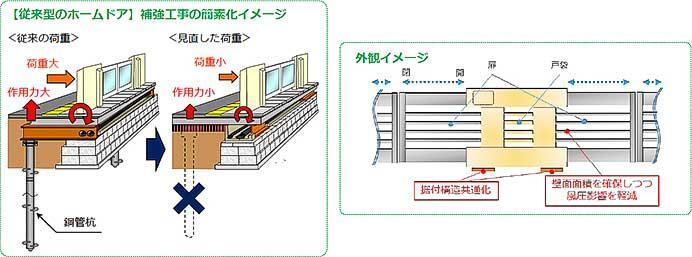 JR東日本,2021年度のホームドア整備計画などを発表