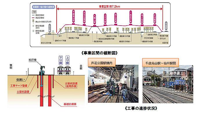 京王,2021年度の設備投資計画を発表
