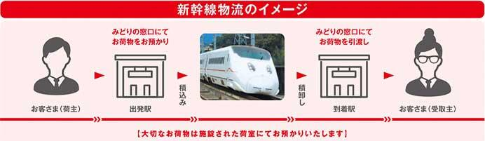 JR九州・佐川急便,九州新幹線を使用した貨客混載事業を5月18日から開始