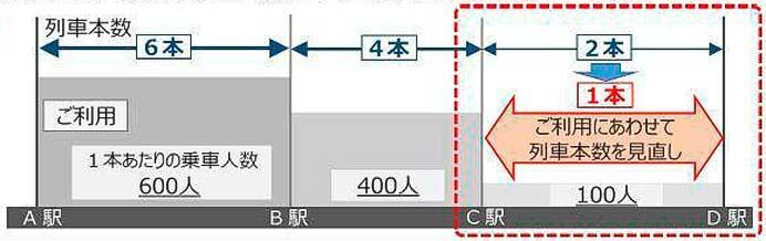 JR西日本,一部線区のダイヤを2021年10月に見直し