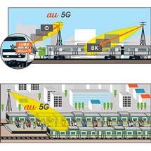 JR東日本,KDDIと共同で第5世代移動通信システム「5G」を活⽤した実証実験を実施