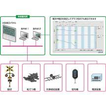 JR四国,新形テレメータシステム(路線設備の遠隔監視システム)を導入
