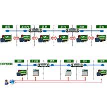 JR東日本,山田線に列車集中制御装置を導入