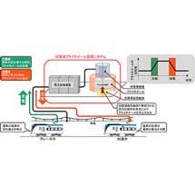 JR東日本・山梨県・鉄道総研,「鉄道用超電導フライホイール蓄電システム」を開発へ