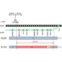 JR東日本,上野—大宮間の所要時間短縮に向けた工事に着手