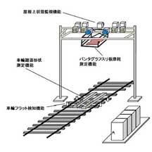 JR西日本,後藤総合車両所出雲支所に「車両状態監視装置」を導入